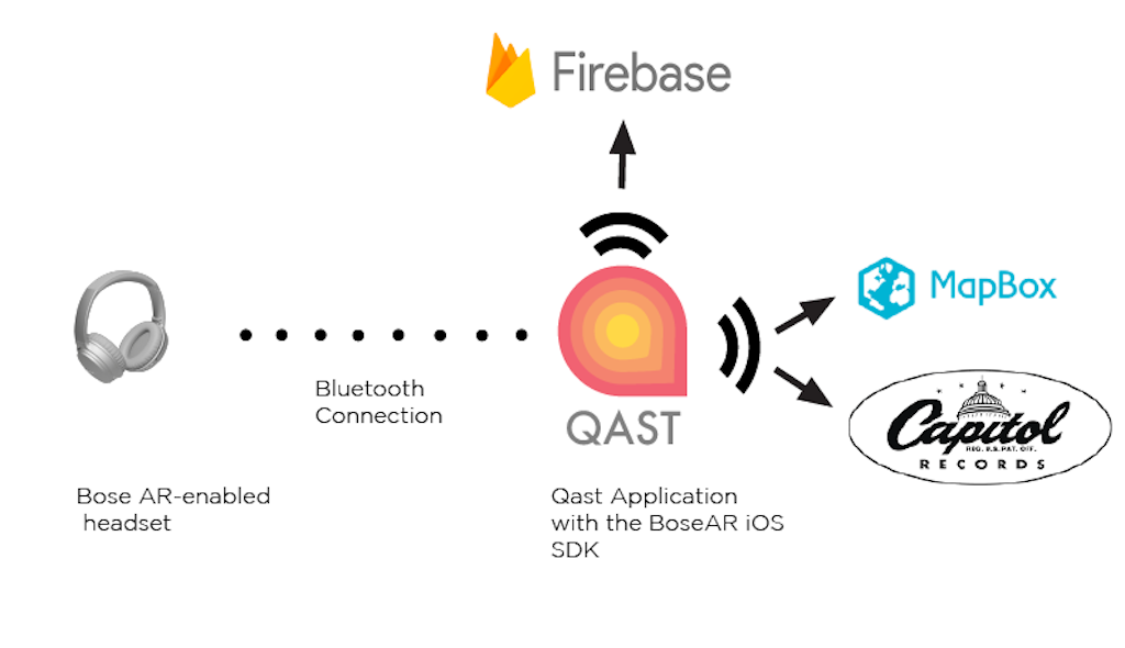 Qast Stack Overview