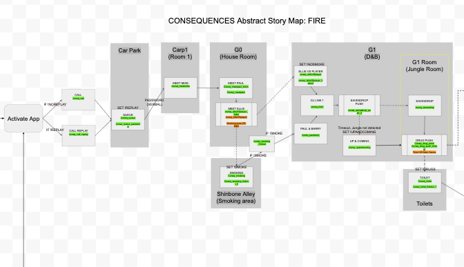 CONSEQUENCES Story Flow